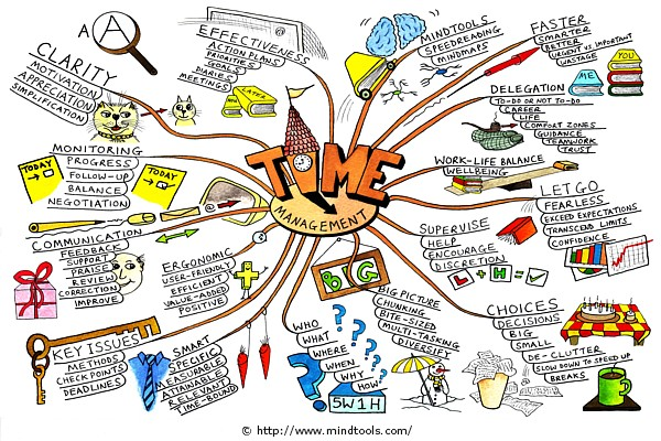 time-management-mind-map-paul-foreman