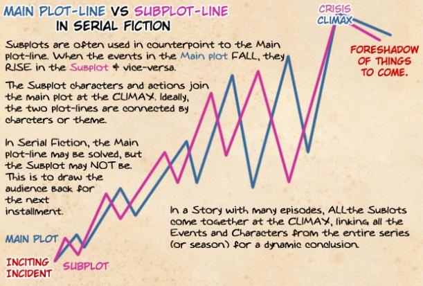 writing_serial_fiction_by_ookamikasumi